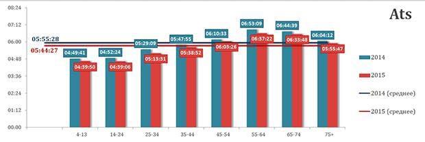 Nielsen, ИТК, рейтинги телеканалов