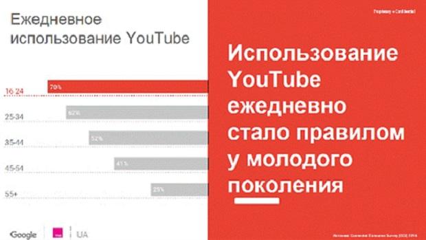 Портрет украинского пользователя YouTube— Исследование Google