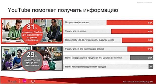 55% украинцев заходят наYouTube ежедневно— исследование