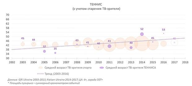 Спорт, футбол, бокс, телесмотрение, Nielsen, TNS Ukraine