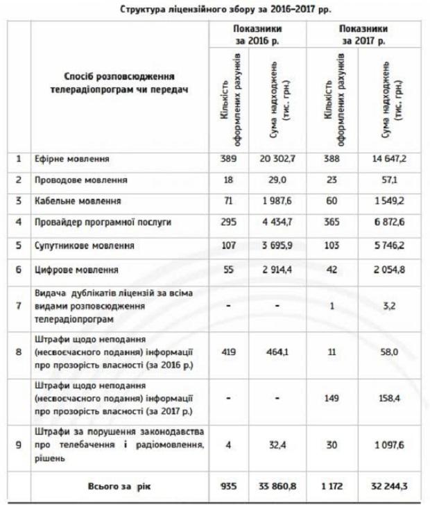 Нацсовет, отчет 2017