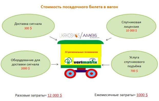 Укркосмос, Spacecom, Viasat, Хtra TV, Kyiv MIT, Владимир Кочевых, Юда Амир