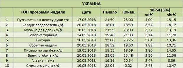 холостяк по американски 19 сезон смотреть онлайн на русском