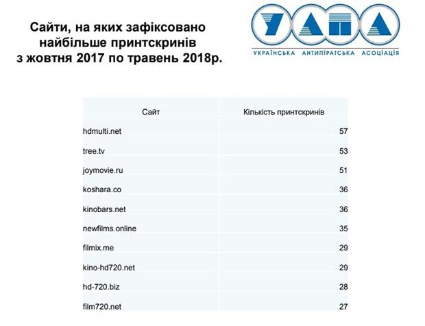 Чистое небо, пиратство, Катерина Федорова, УАПА, Игорь Михайлов
