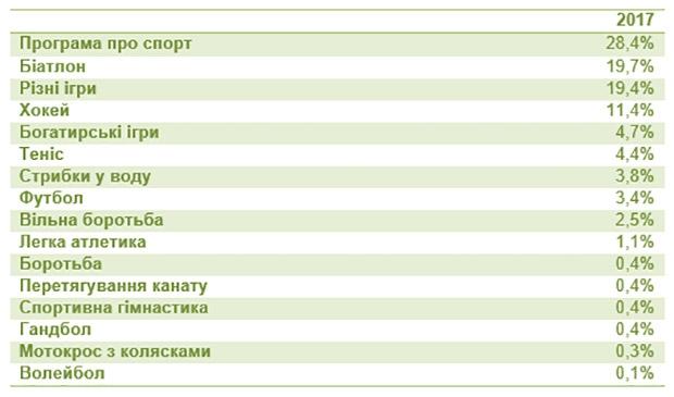 Перший, Общественное, НОТК, теннис, Элина Свитолина, телесмотрение