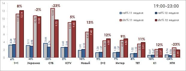 Игры с долей, рейтинги телеканалов, телесмотрение