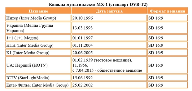 Цифровое аналоговое ТВ, DTT, Зеонбуд, КРРТ